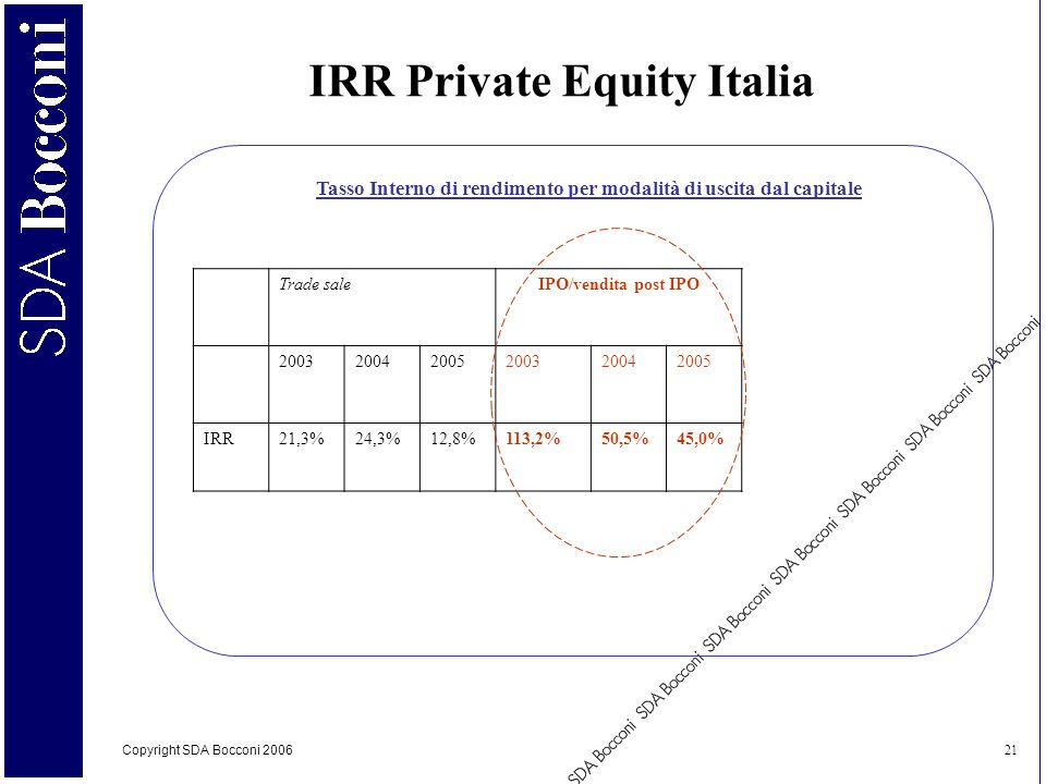 IRR Private Equity Italia