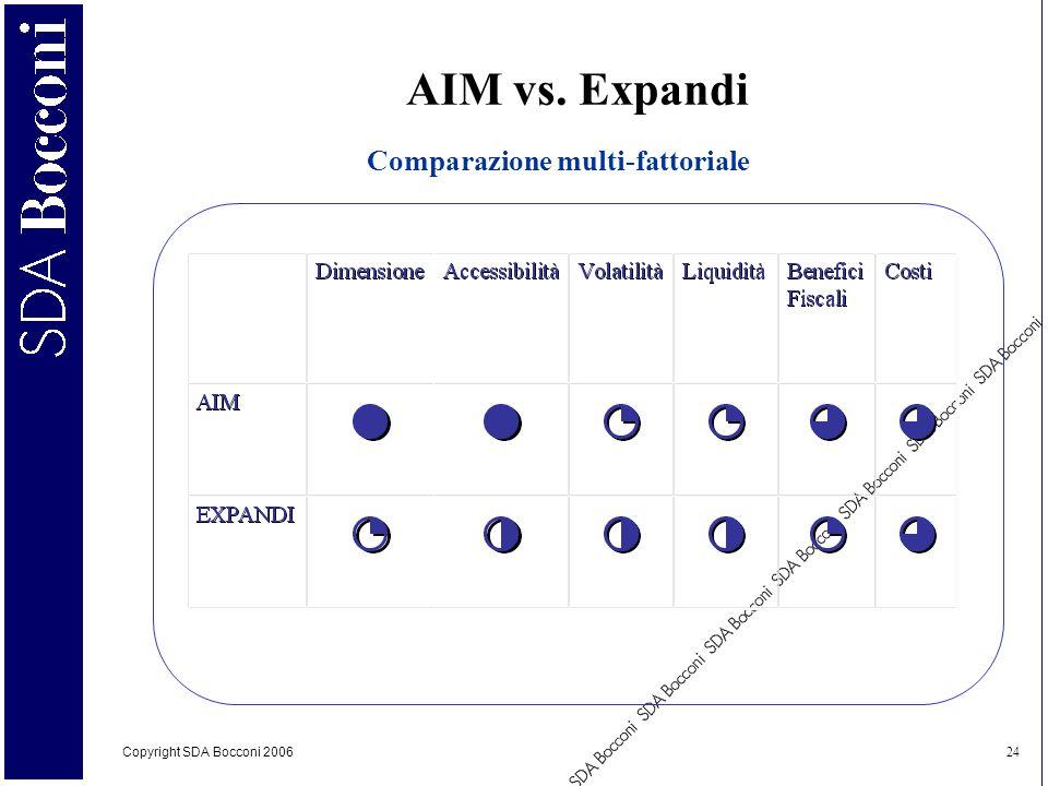 Comparazione multi-fattoriale