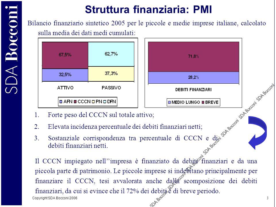 Struttura finanziaria: PMI