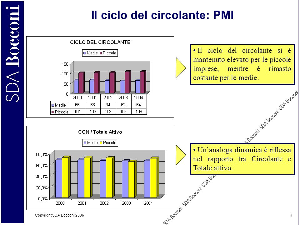 Il ciclo del circolante: PMI