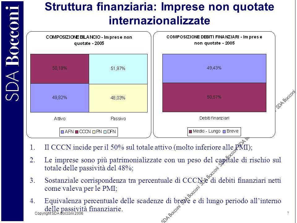 Struttura finanziaria: Imprese non quotate internazionalizzate