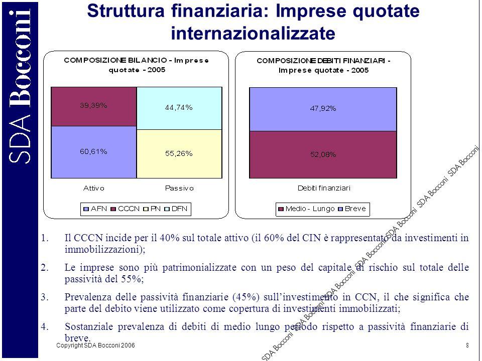Struttura finanziaria: Imprese quotate internazionalizzate