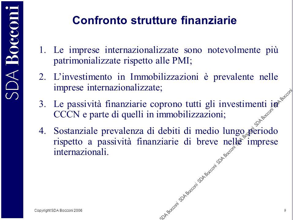 Confronto strutture finanziarie