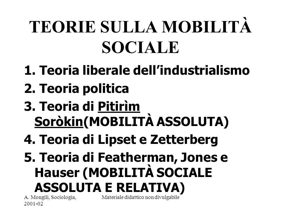 TEORIE SULLA MOBILITÀ SOCIALE