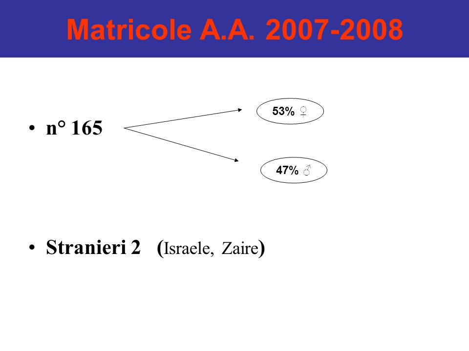Matricole A.A. 2007-2008 n° 165 Stranieri 2 (Israele, Zaire) 53% ♀