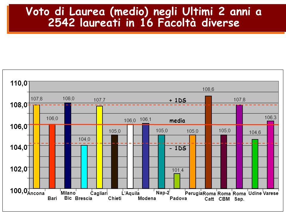 Voto di Laurea (medio) negli Ultimi 2 anni a 2542 laureati in 16 Facoltà diverse