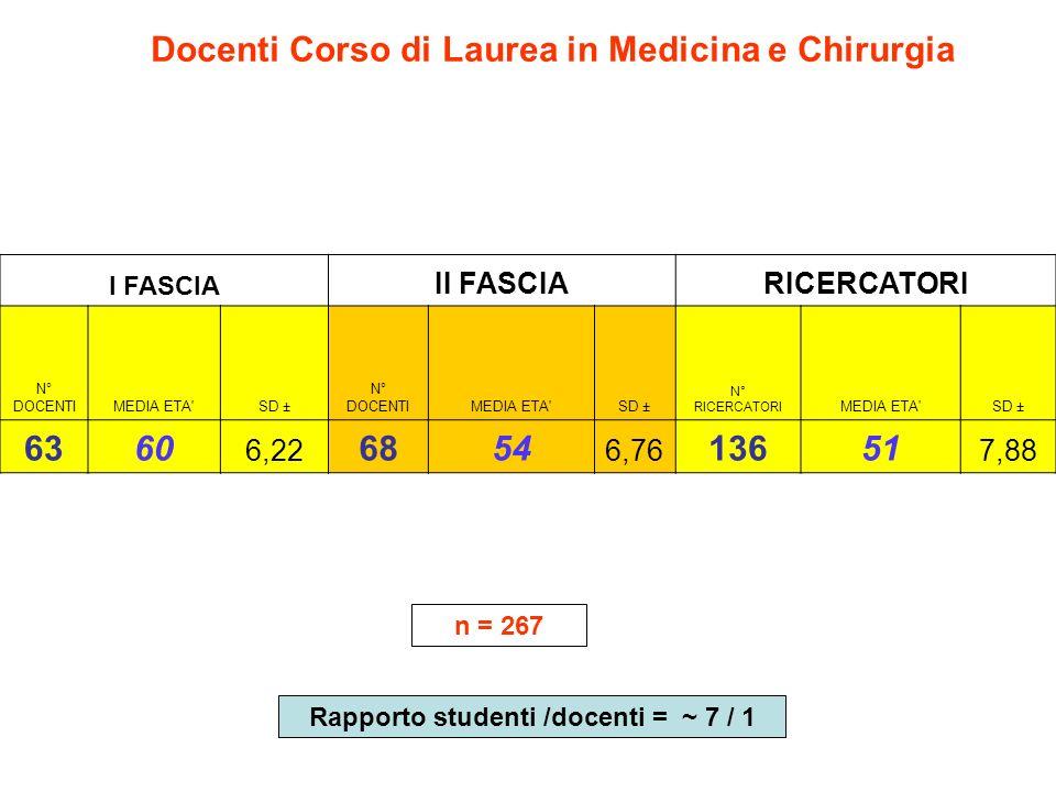 Docenti Corso di Laurea in Medicina e Chirurgia 63 60 68 54 136 51