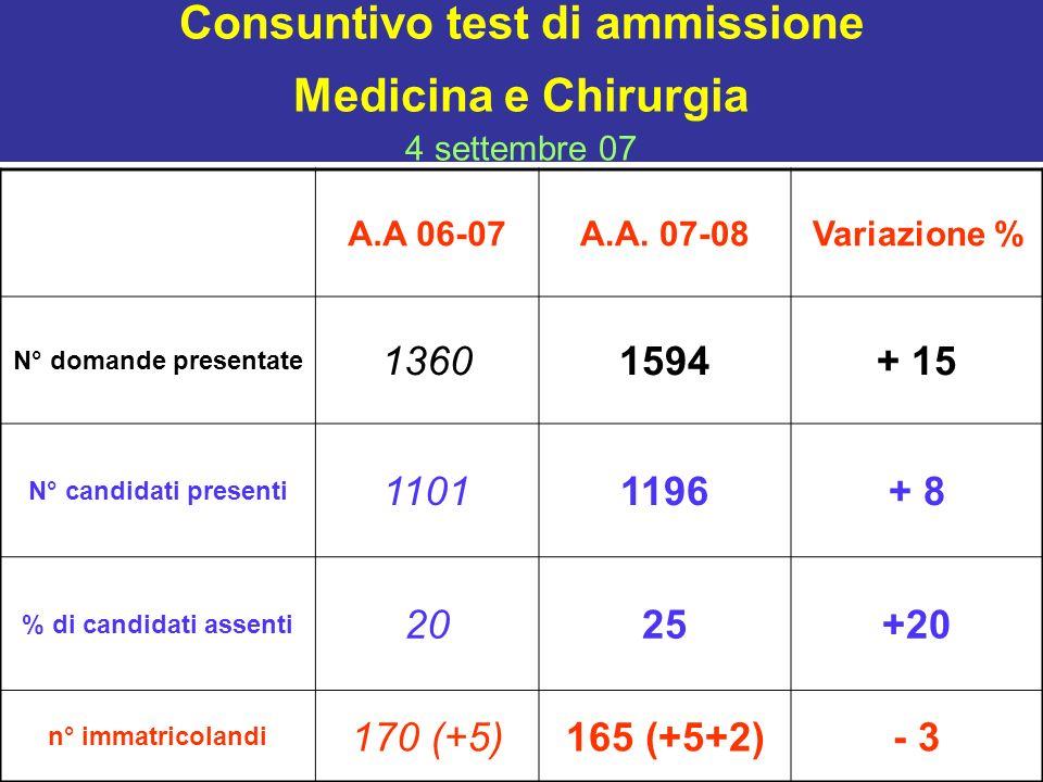 Consuntivo test di ammissione Medicina e Chirurgia 4 settembre 07