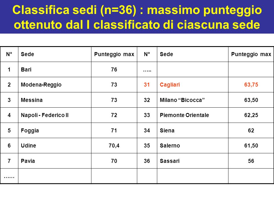 Classifica sedi (n=36) : massimo punteggio ottenuto dal I classificato di ciascuna sede