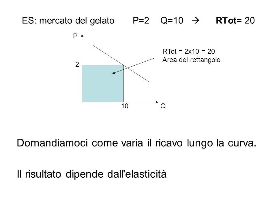 ES: mercato del gelato P=2 Q=10  RTot= 20