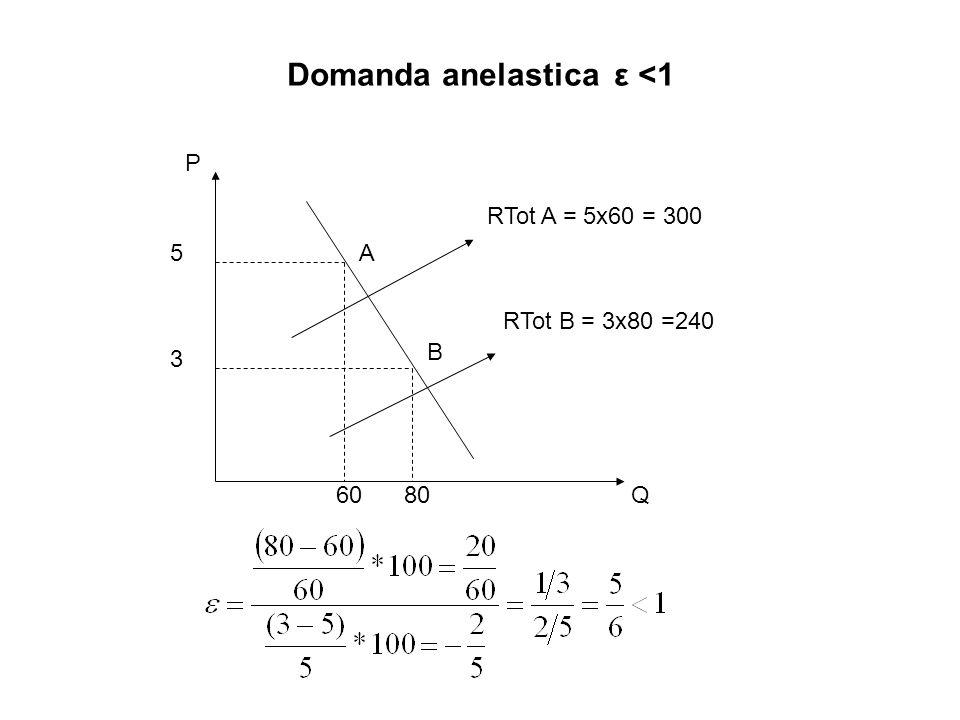 Domanda anelastica ε <1