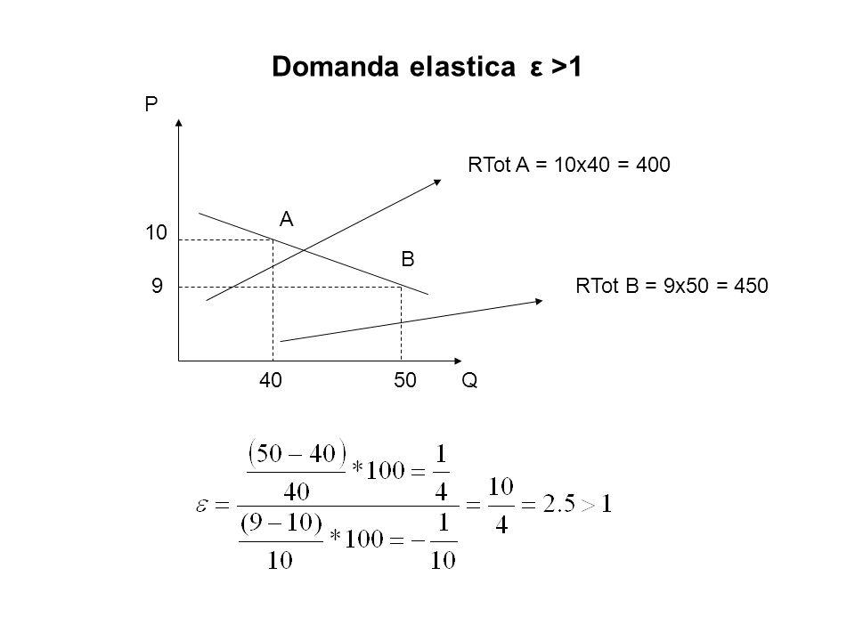 Domanda elastica ε >1