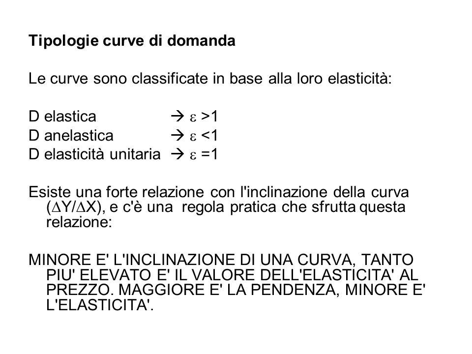 Tipologie curve di domanda