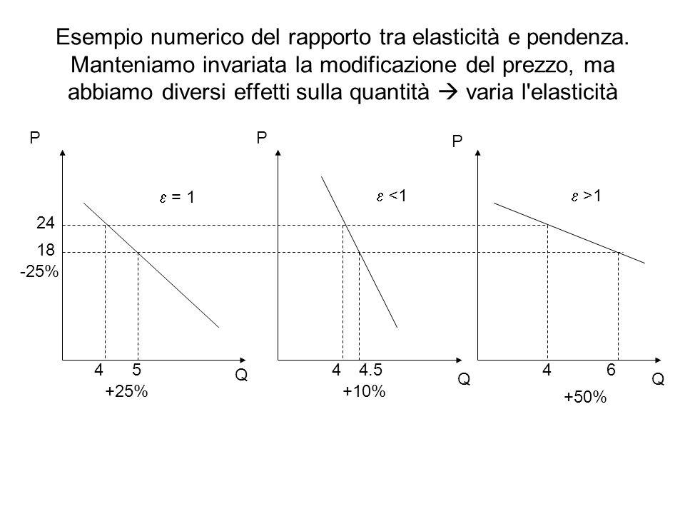 Esempio numerico del rapporto tra elasticità e pendenza