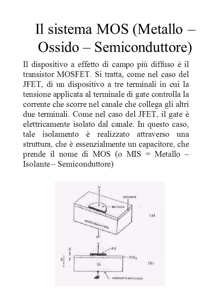 Il sistema MOS (Metallo – Ossido – Semiconduttore)