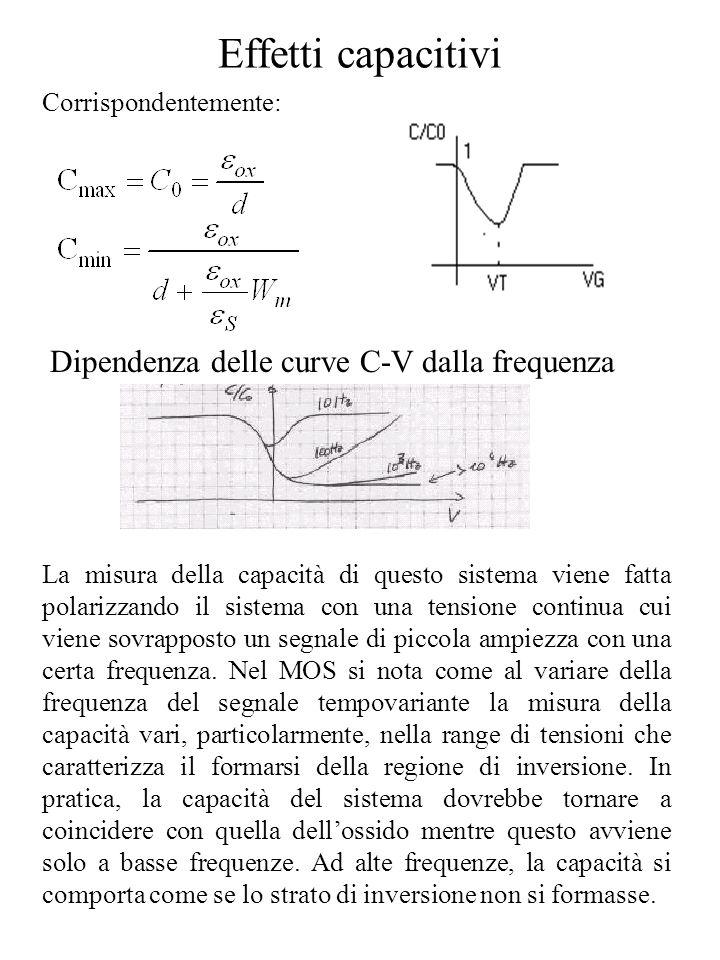Effetti capacitivi Dipendenza delle curve C-V dalla frequenza