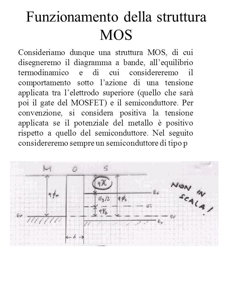 Funzionamento della struttura MOS