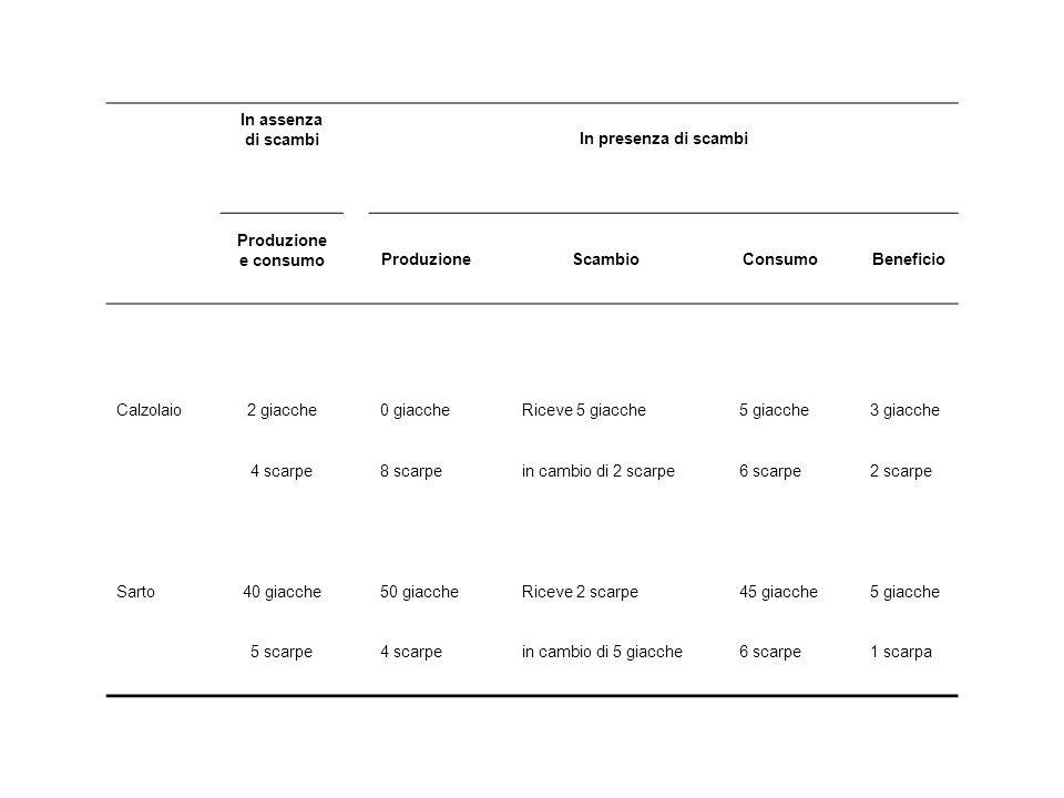 In assenza di scambi. In presenza di scambi. Produzione e consumo. Produzione. Scambio. Consumo. Beneficio.
