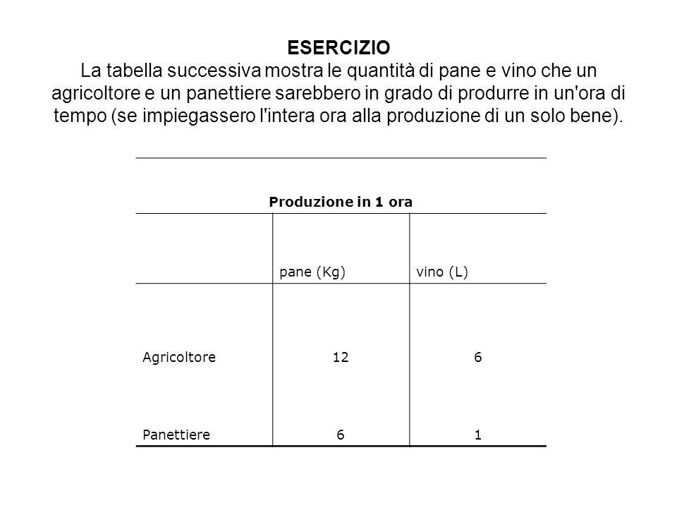 ESERCIZIO La tabella successiva mostra le quantità di pane e vino che un agricoltore e un panettiere sarebbero in grado di produrre in un ora di tempo (se impiegassero l intera ora alla produzione di un solo bene).