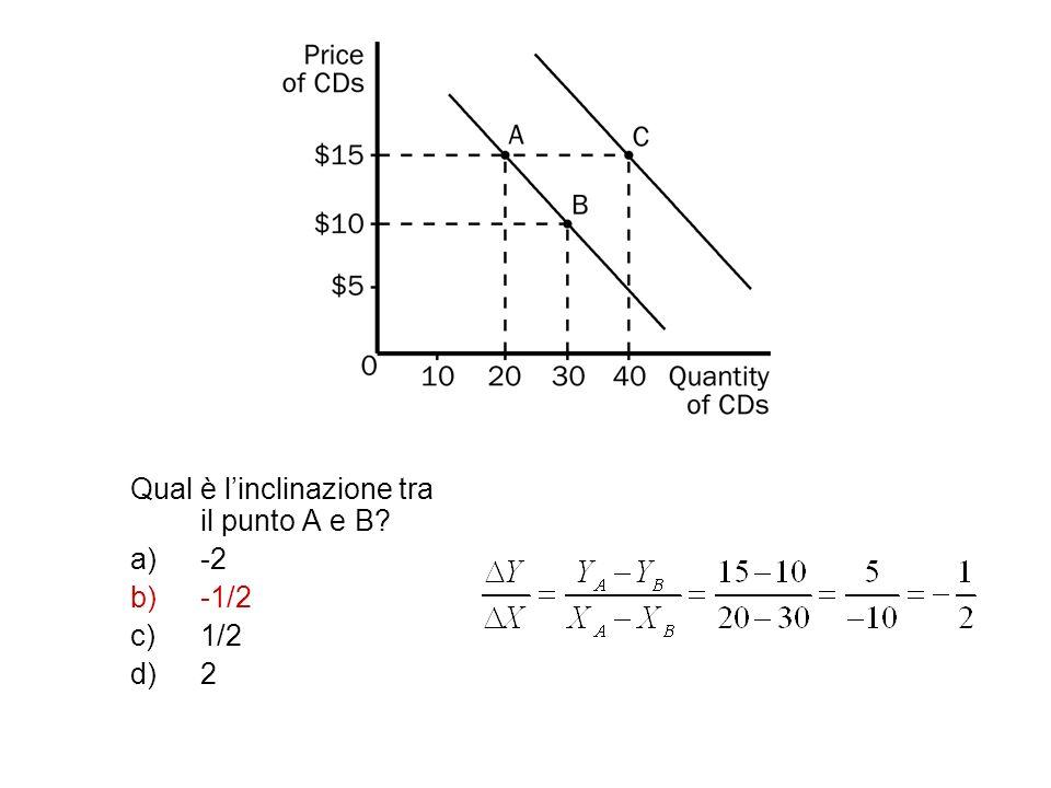 Qual è l'inclinazione tra il punto A e B