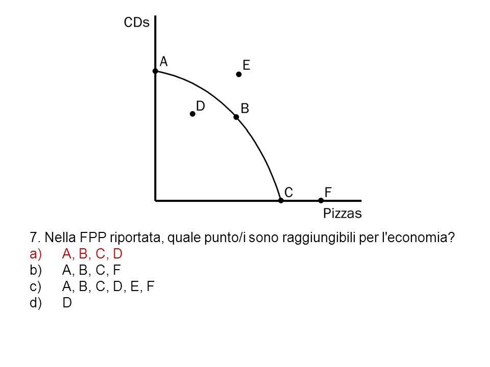 7. Nella FPP riportata, quale punto/i sono raggiungibili per l economia