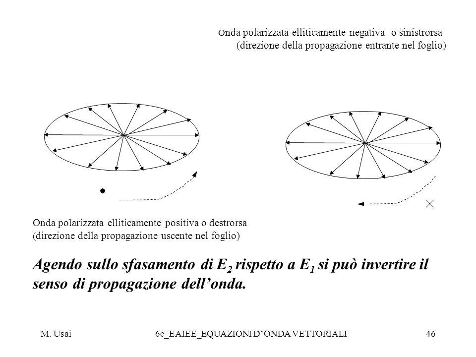 Onda polarizzata elliticamente negativa o sinistrorsa
