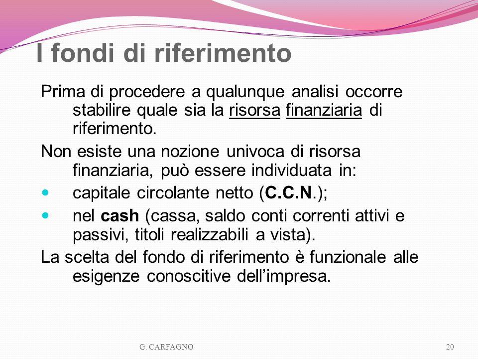 I fondi di riferimento Prima di procedere a qualunque analisi occorre stabilire quale sia la risorsa finanziaria di riferimento.