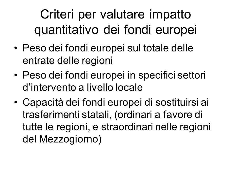 Criteri per valutare impatto quantitativo dei fondi europei