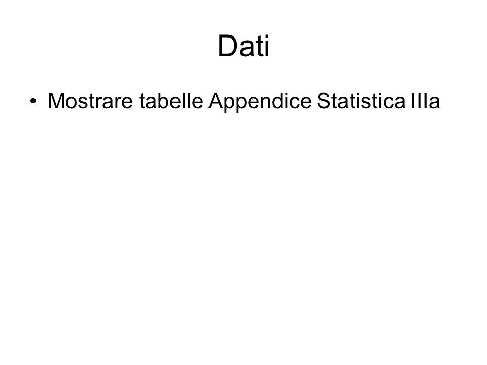Dati Mostrare tabelle Appendice Statistica IIIa