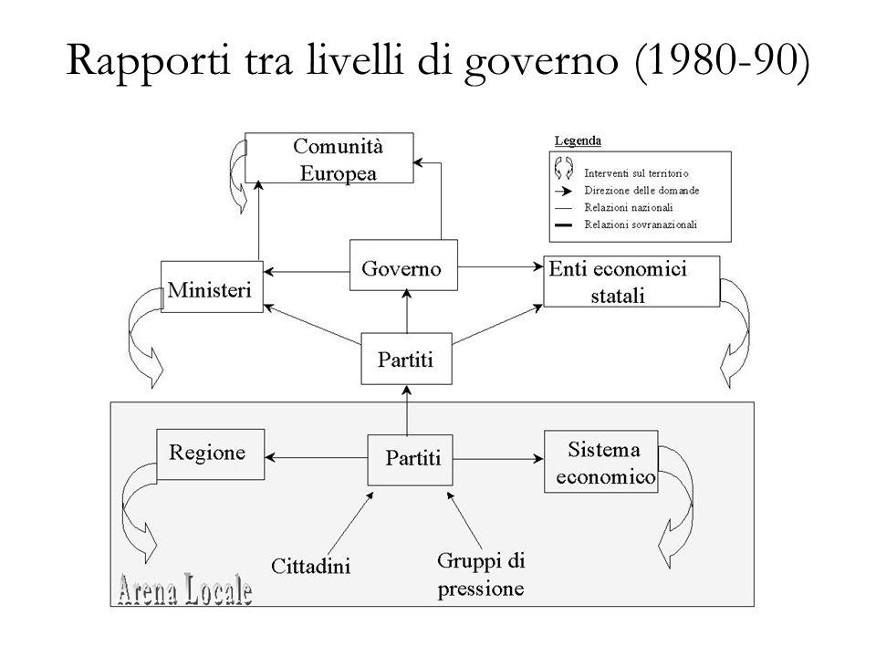 Rapporti tra livelli di governo (1980-90)
