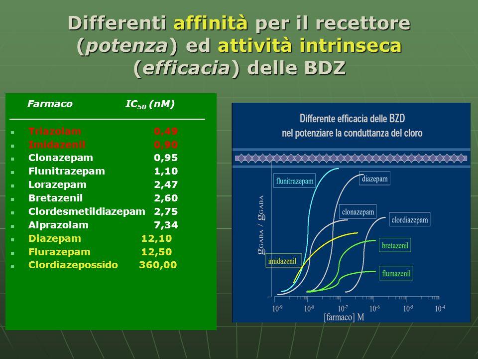 Differenti affinità per il recettore (potenza) ed attività intrinseca (efficacia) delle BDZ