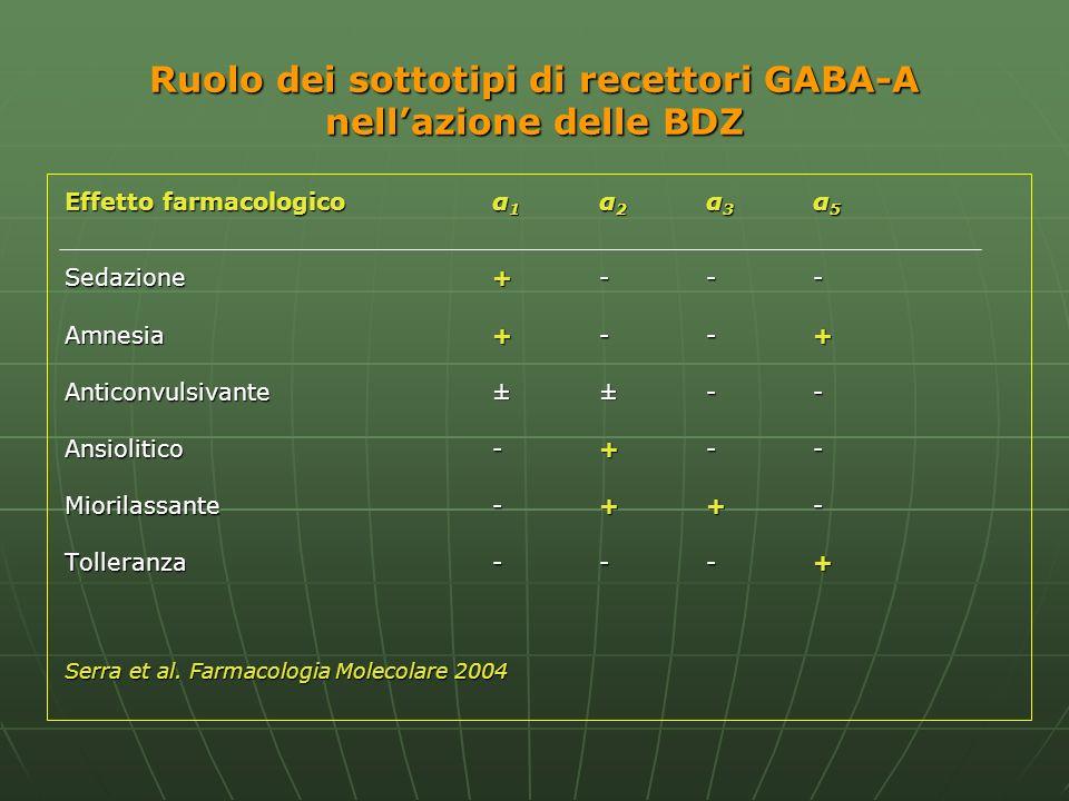 Ruolo dei sottotipi di recettori GABA-A nell'azione delle BDZ