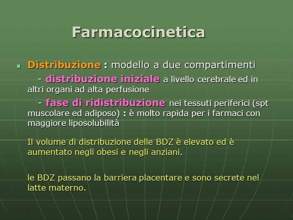 Farmacocinetica Distribuzione : modello a due compartimenti