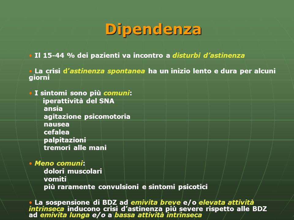 Dipendenza Il 15-44 % dei pazienti va incontro a disturbi d'astinenza