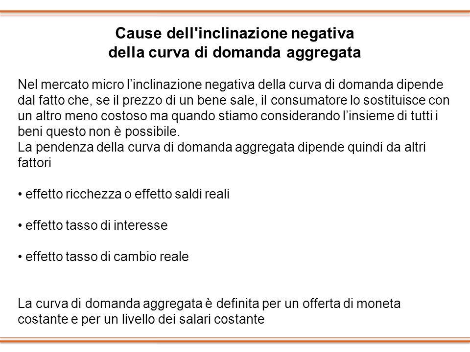 Cause dell inclinazione negativa della curva di domanda aggregata