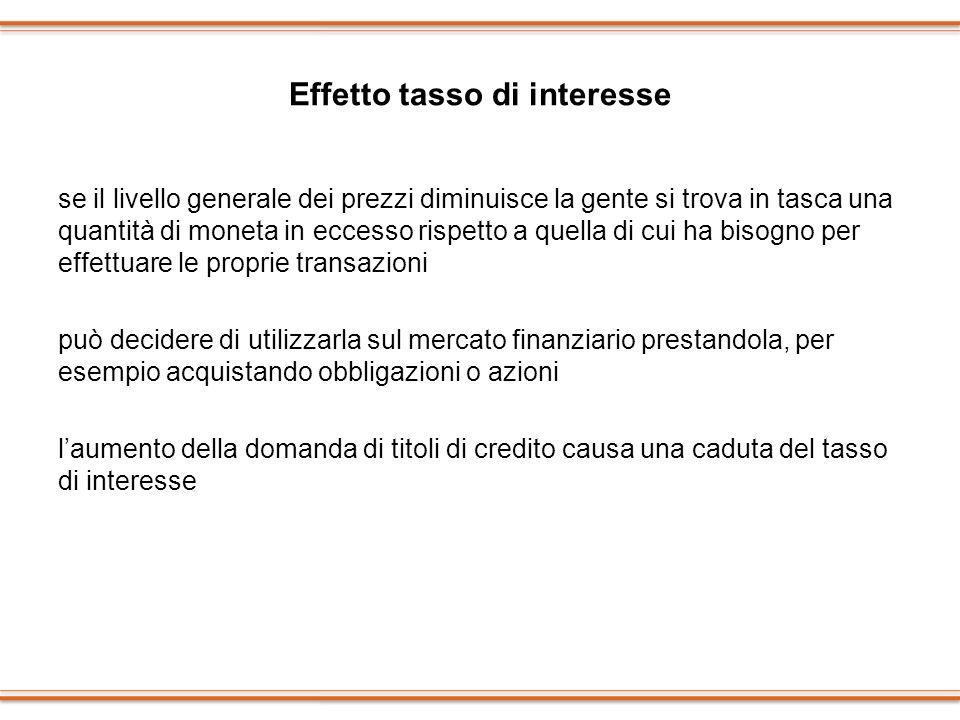 Effetto tasso di interesse