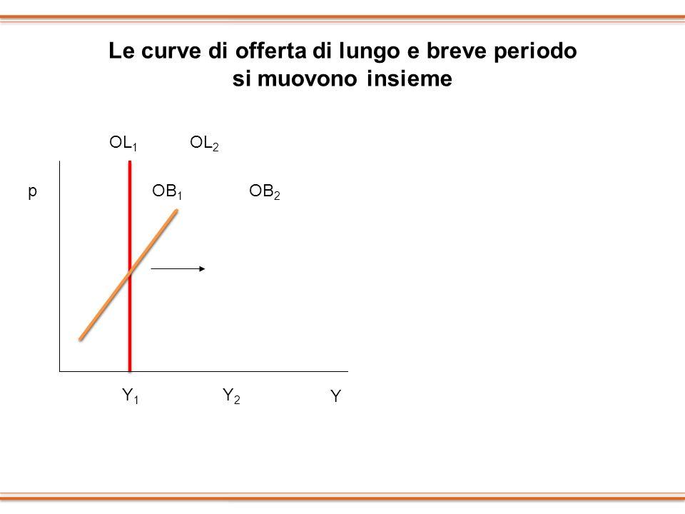 Le curve di offerta di lungo e breve periodo si muovono insieme