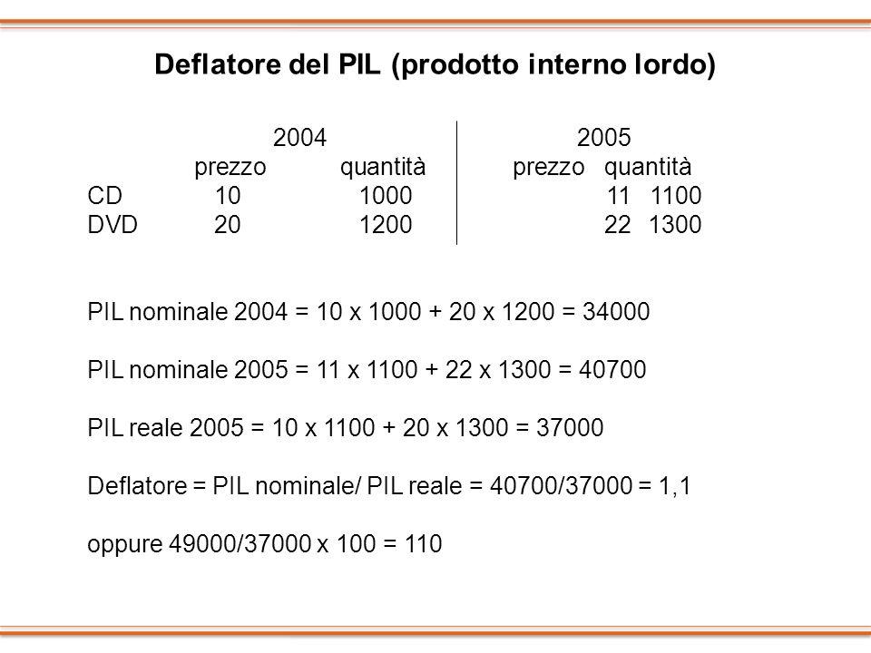 Deflatore del PIL (prodotto interno lordo)