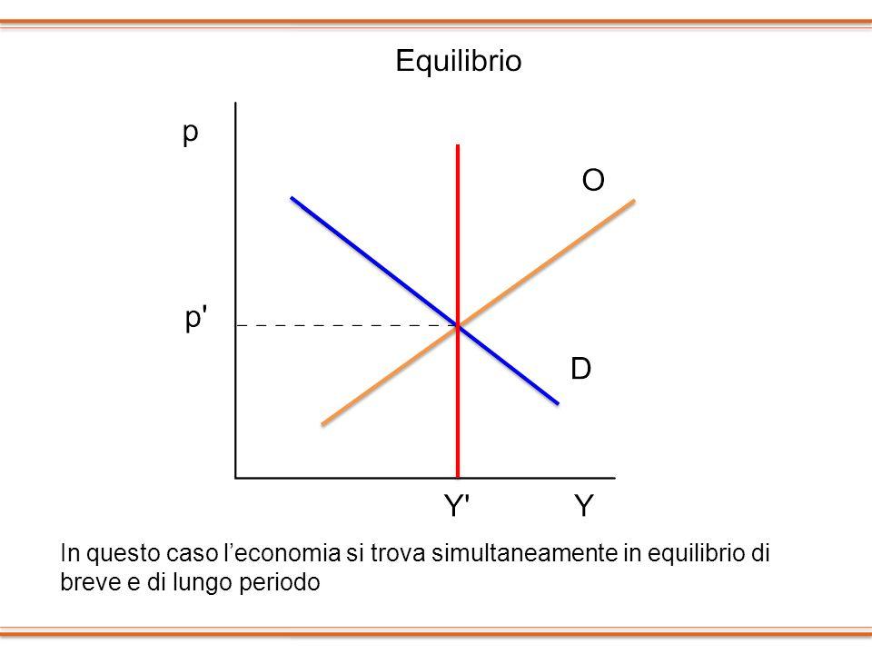 In questo caso l'economia si trova simultaneamente in equilibrio di breve e di lungo periodo