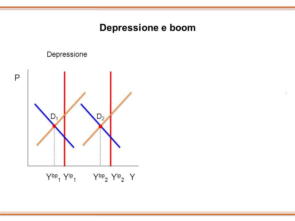 Depressione e boom P P Ybp1 Ylp1 Ybp2 Ylp2 Y Ylp1 Ybp1 Ylp1 Ybp1 Y