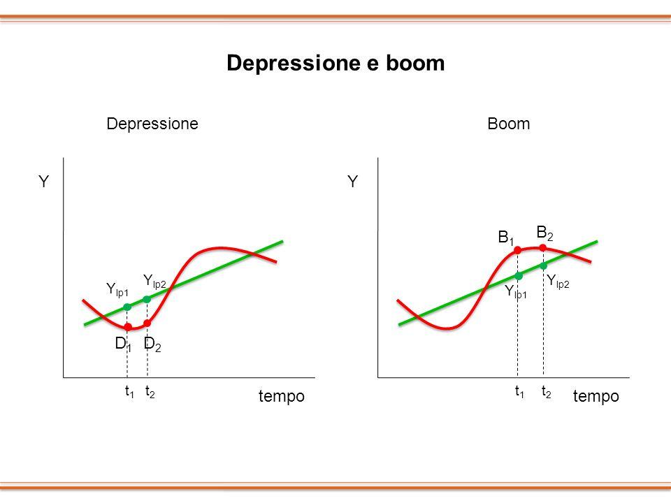 Depressione e boom Depressione Boom Y Y B2 B1 D1 D2 tempo tempo Ylp2
