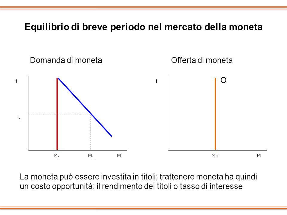 Equilibrio di breve periodo nel mercato della moneta