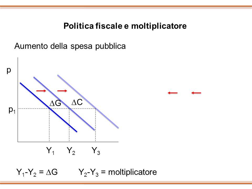 Politica fiscale e moltiplicatore