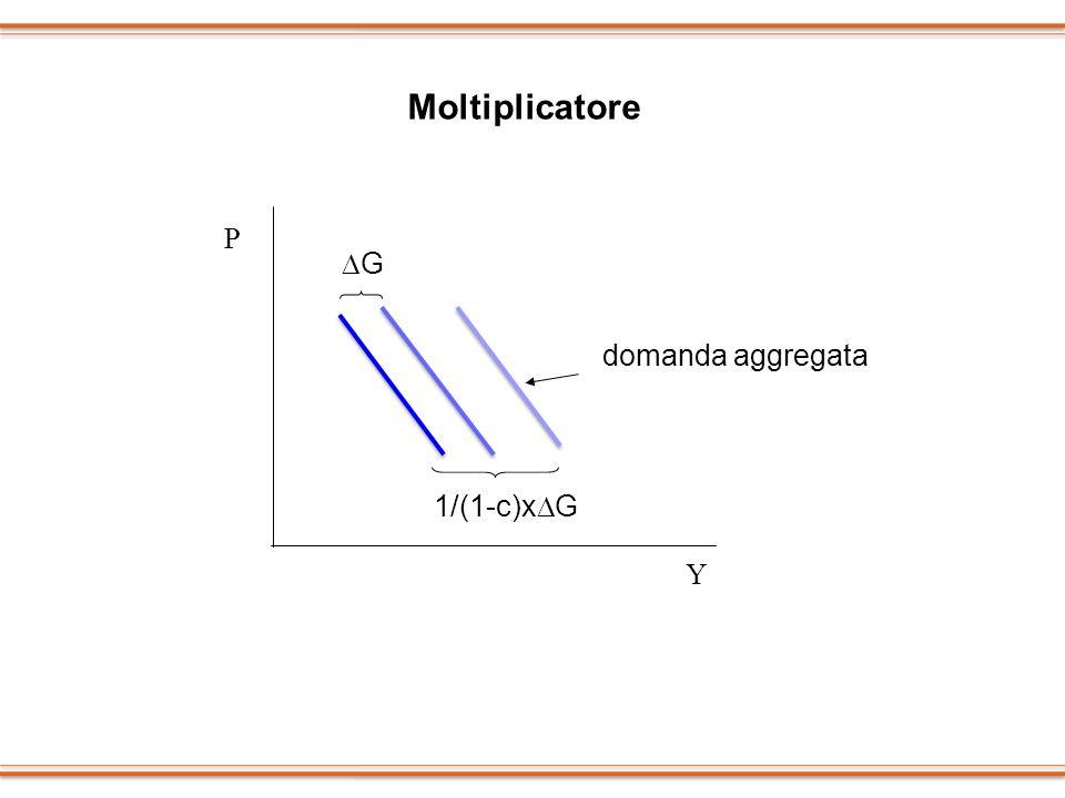 Moltiplicatore P DG domanda aggregata 1/(1-c)xDG Y