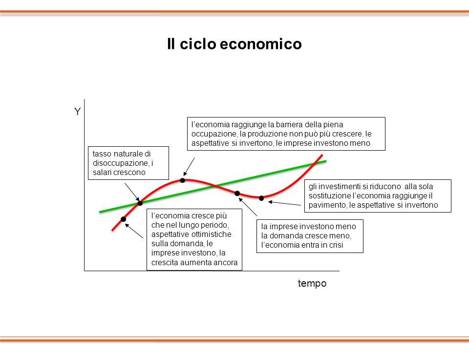 Il ciclo economico Y tempo
