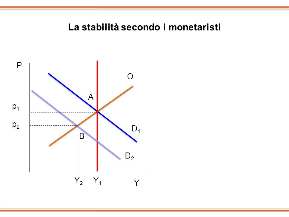 La stabilità secondo i monetaristi