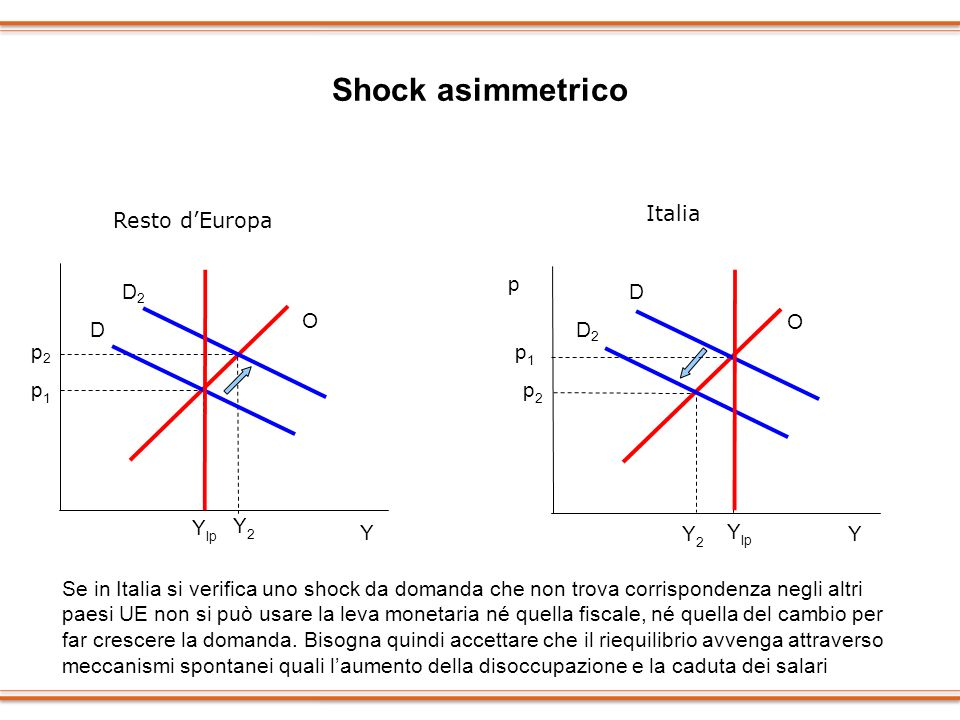 Shock asimmetrico Italia Resto d'Europa p D2 D O O D D2 p2 p1 p1 p2