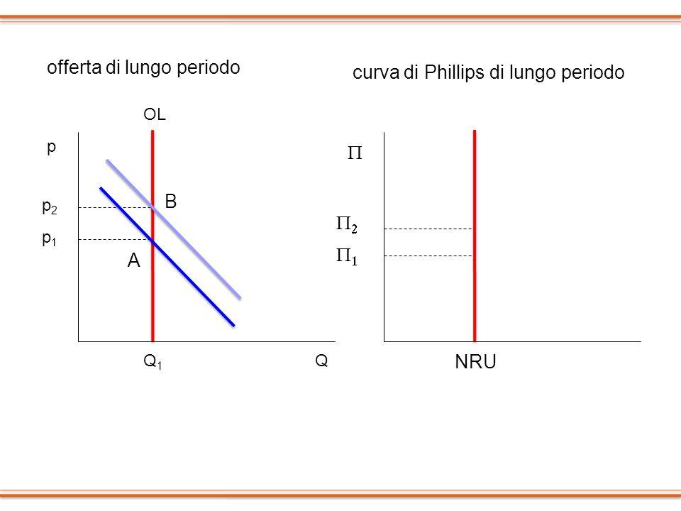 offerta di lungo periodo curva di Phillips di lungo periodo