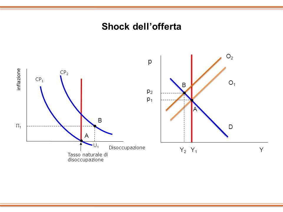 • • • • Shock dell'offerta p O2 O1 B p2 p1 A B D A Y2 Y1 Y CP2