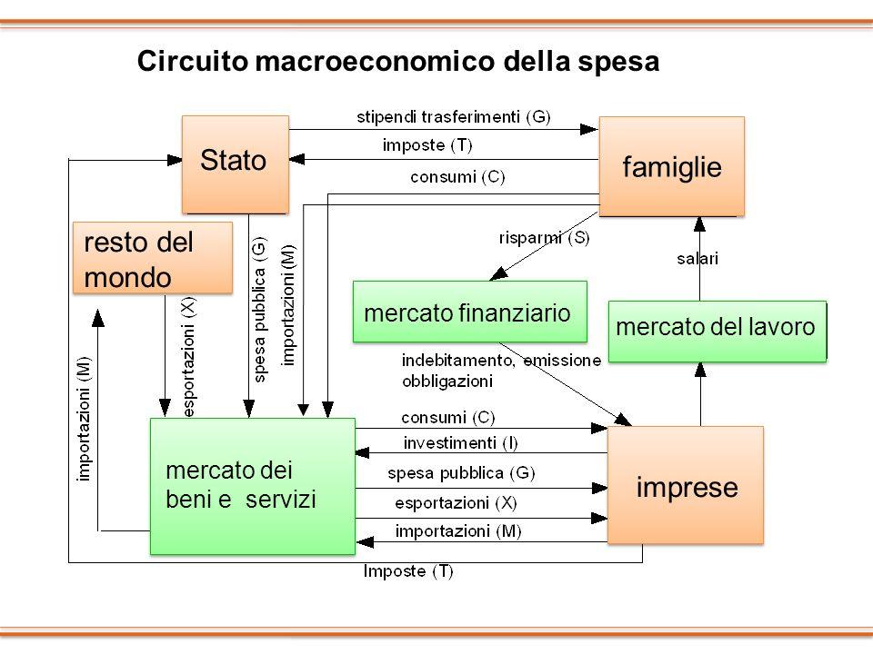 Circuito macroeconomico della spesa
